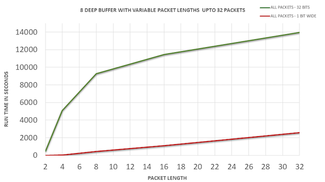 Figure 11: Run times for 8-deep buffer with varying packet lengths up to 32 packets
