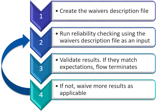 managing waivers in reliability verification