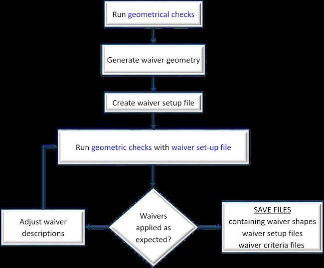 Figure 3: Geometric waivers flow (Mentor)