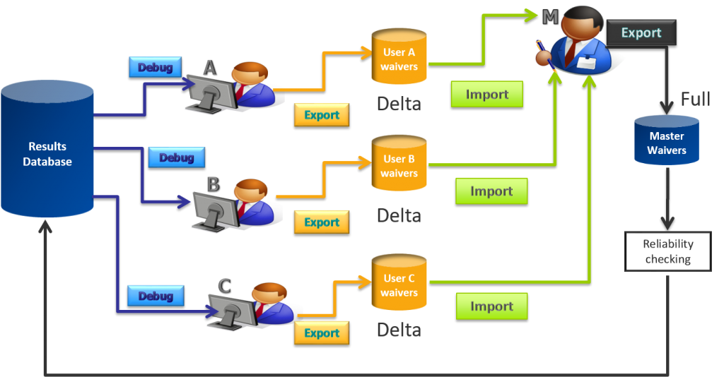 Figure 4: Multi-user waiver flow