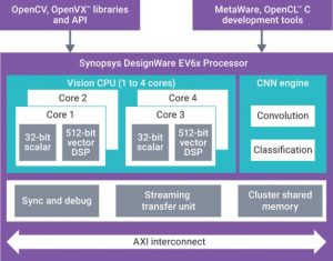 The DesignWare EV6x embedded vision processor IP (Source: Synopsys)