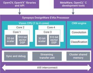The DesignWare EV6x embedded vision processor IP (Source: Synopsys)