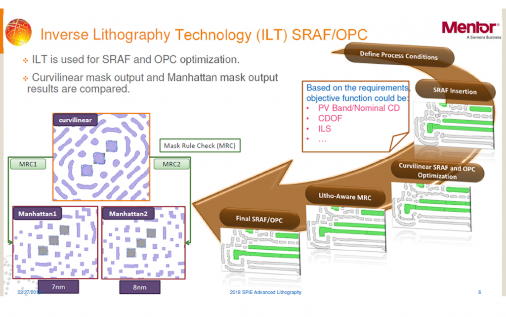Figure 1. Inverse EUV lithography implications for SRAF/OPC (Mentor/GlobalFoundries/IMEC - click for full page view)
