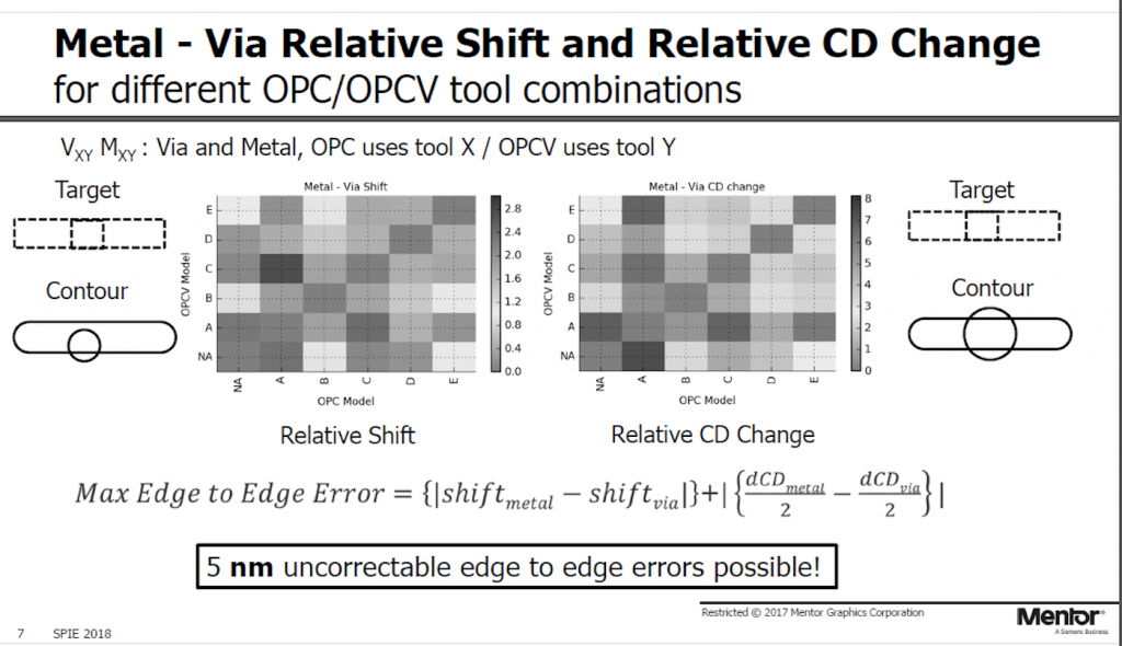 Figure 3. The risk of not using dedicated OPC models (Mentor - click for full-page view)
