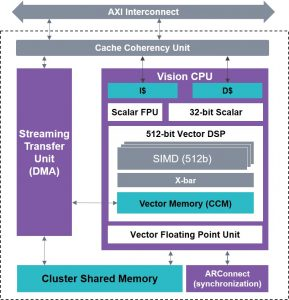 The Vision CPU of the EV6x architecture (Source: Synopsys)