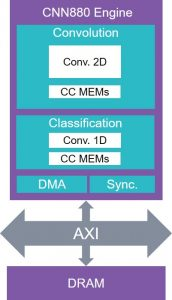 The CNN engine of the EV6x processor IP (Source: Synopsys)