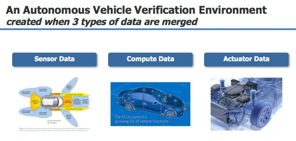 Figure 1. The three data processing stages of autonomous driving -digital twin feature