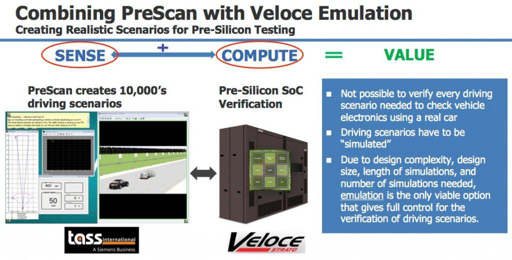 Figure 3. PreScan feeds Veloce (Mentor)