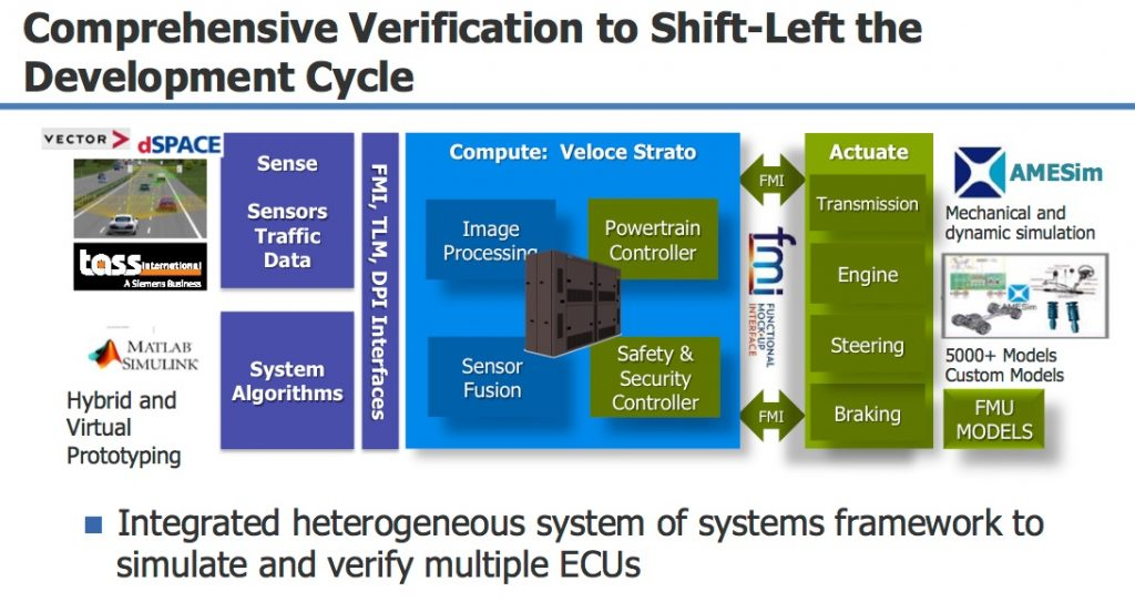 Figure 5. The digital twin within automotive verification (Mentor)