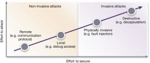 Types of threats (Source: Synopsys)