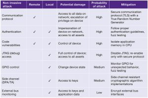 Threat assessment of non-invasive attacks (Source: Synopsys)