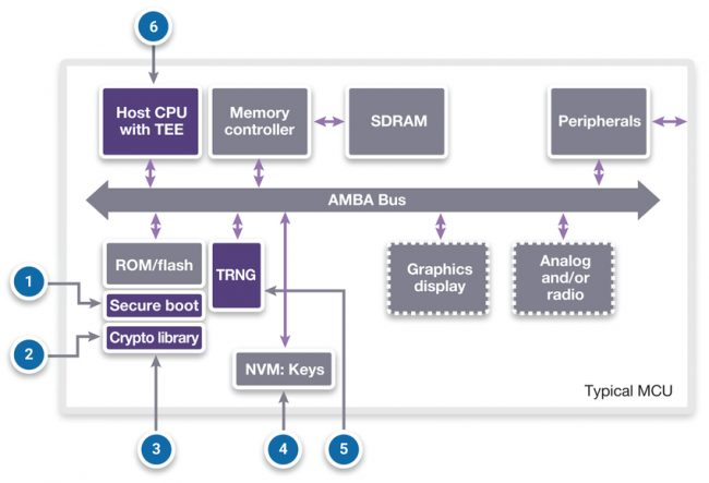 Threats and attacks on an IoT SoC (Source: Synopsys)
