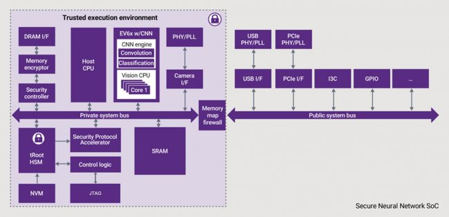 A trusted execution environment with DesignWare IP helps secure neural network SoCs for AI applications (Source: Synopsys)