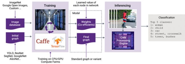 The training and inferencing stages of deep learning and AI (Source: Synopsys)