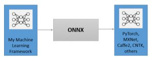 Develop and train a model in one framework and then move via ONNX to a new framework for inference (Source: Synopsys)