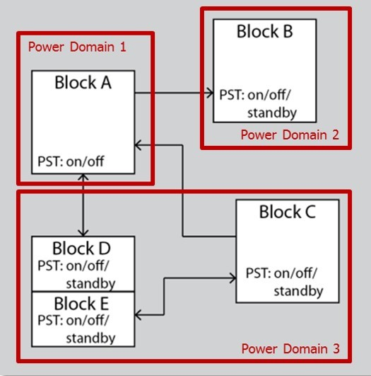 Figure 1: Trusted IP in a new design with multiple power domains must be validated (Mentor) - Fig 1 - Reliability Verification
