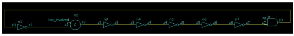 Figure 1: A zero-delay loop circuit - gate-level verification features