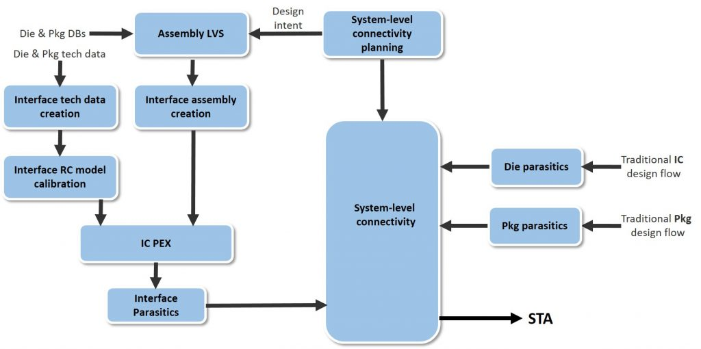 FIGURE 1. A complete HDAP parasitics flow for a digital STA process (Mentor)