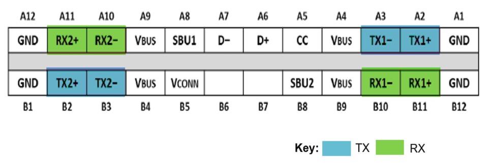 Understanding USB 3 2 and Type-C - Tech Design Forum Techniques