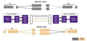 USB 3.2 lane striping and lane bonding (Source: Synopsys)