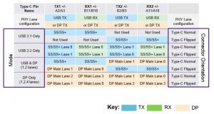 USB 3.2 and DisplayPort (DP) Alt Mode Lane usage on Type-C connector (Source: Synopsys)