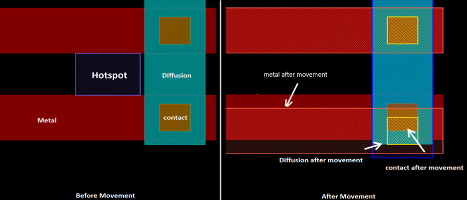 Figure 2: Layout clip before and after multi-layer movement (Mentor).