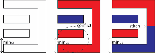 Figure 4: Stitching in DP is often used to solve coloring (DP spacing) conflicts (Mentor)