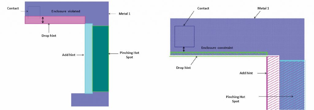 Figure 7: On the left, the drop polygon hint based on single layer DRC violates the enclosure constraint. On the right, the drop polygon hint is based on multiple-layers DRC, which allows the MBH engine to suggest an adjustment that complies with the enclosure constraint (Mentor - click to enlarge)