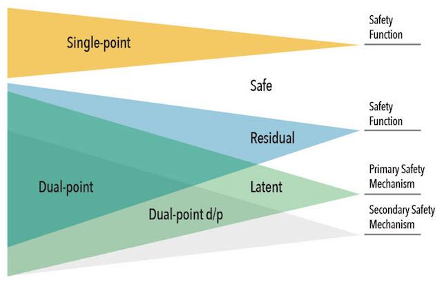 Figure 2. Formal cones of influence (Mentor)