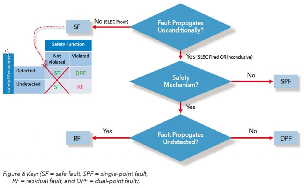 Figure 6. Formal flow for safe and residual fault analysis (Mentor)