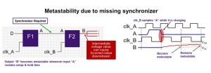 The lack of synchronization between clock domains can cause metastability (Source: Synopsys)