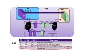 A CDC path with its qualifying signal in a different power domain (Source: Synopsys)