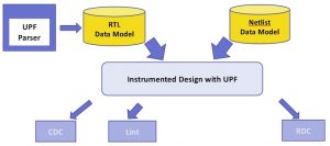 A UPF-aware CDC solution (Source: Synopsys)