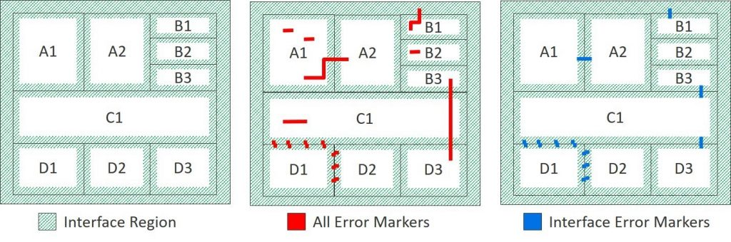 Figure 1.  Block-placement errors occur within the interface regions (green) of abutted blocks (Mentor).