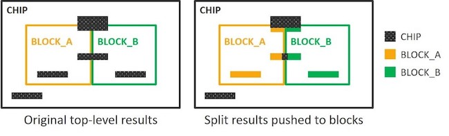 Figure 2. Chip-level markers extending into the block core region, or markers crossing multiple blocks, can be geometrically split into multiple partial markers and reported in the specific context (Mentor)