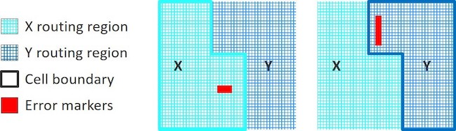 Figure 4. Routing region target layers provide target pushdown regions for blocks X and Y (Mentor)