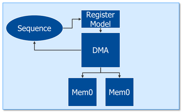 Figure 1. DMA Engine Testbench (Mentor)