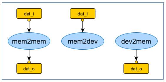 Figure 2. DMA primitive actions (Mentor)