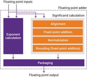 IP-based FP design based on sub-functions
