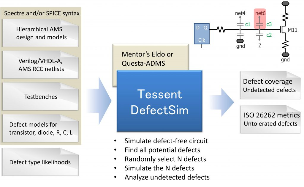 Figure 2. Tessent DefectSim flow (Mentor) - defect and fault injection