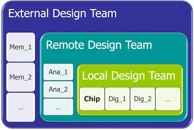 Figure 2. Ensuring physical layout data is up-to-date before full-chip DRC can be difficult when you have to coordinate with multiple design teams (Mentor) Layout merging feature