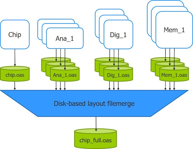 Figure 3. A disk-based layout filemerge quickly merges multiple blocks and chip-level data to create a full-chip database (Mentor) layout merging feature