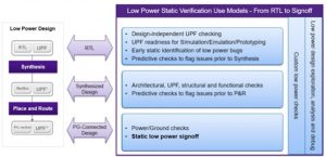New use models for low-power static checks