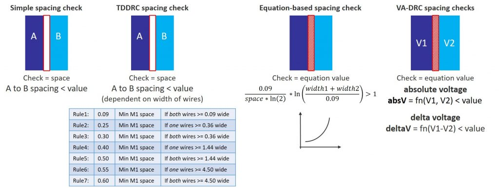 Figure 1. DRC spacing checks have evolved to meet changing demands in design verification (Mentor - click to enlarge)