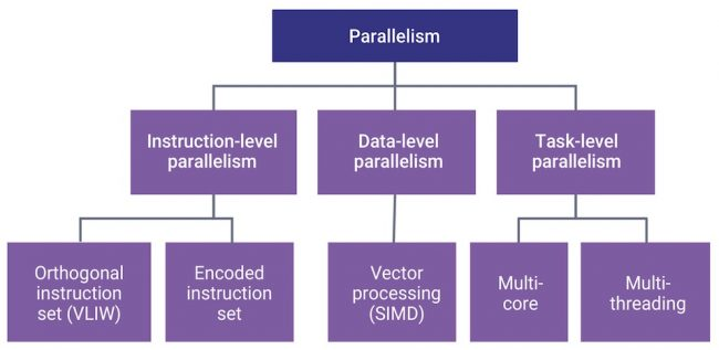 Design options — parallelism (Source: Synopsys)
