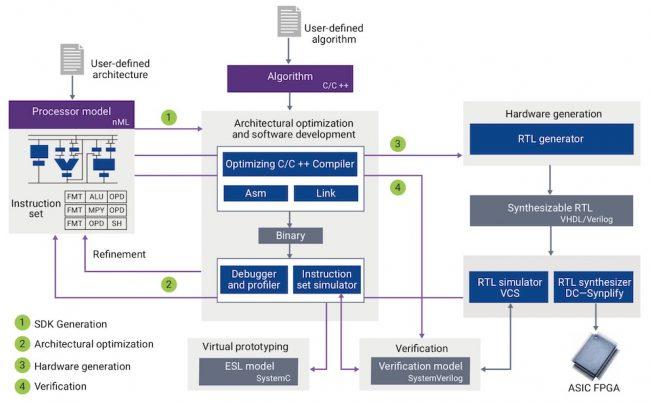 ASIP Designer tool flow (Source: Synopsys)