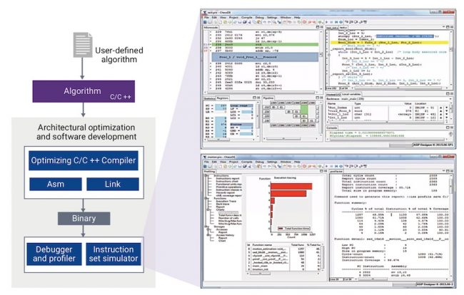 Components of the software development kit (Source: Synopsys)