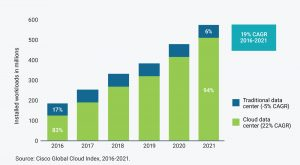 The distribution of Cisco workloads between traditional and cloud data centers (Source: Synopsys)