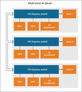 Multi-host AI server based on PCIe switch architecture (Source: Synopsys)