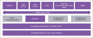 AI acceleration/server SoC (Source: Synopsys)